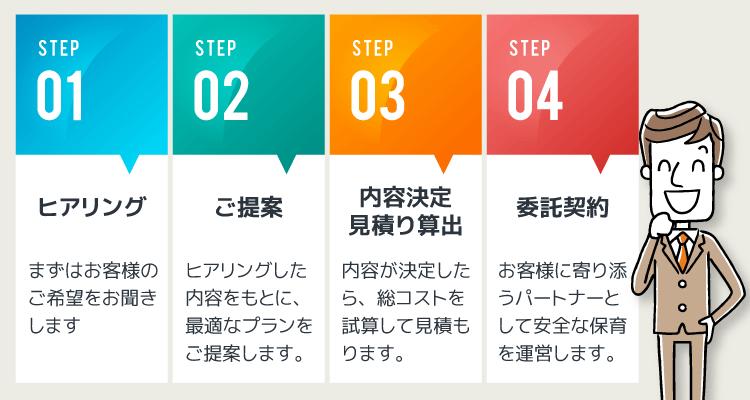 STEP01 ヒアリング まずはお客様のご希望をお聞きします STEP02 ご提案 ヒアリングした内容をもとに、最適なプランをご提案します。 STEP03 内容決定見積り算出 内容が決定したら、総コストを試算して見積もります。 STEP04 委託契約 お客様に寄り添うパートナーとして安全な保育を運営します。