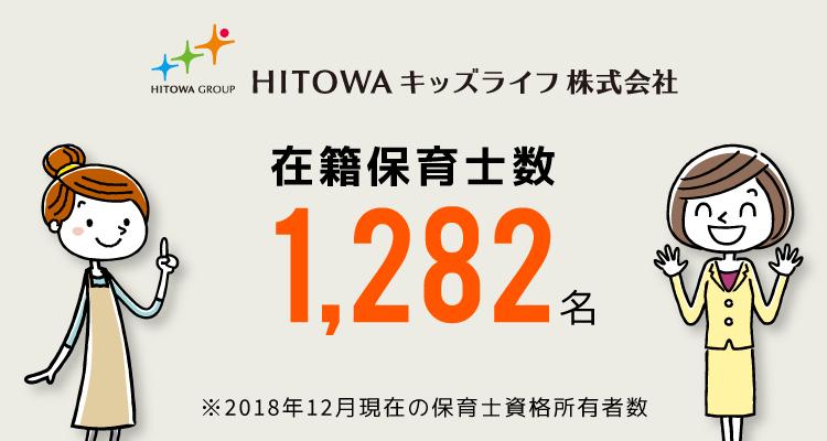 HITOWA GROUP HITOWAキッズライフ株式会社 在籍保育士数 1,282名 ※2018年12月現在の保育士資格所有者数